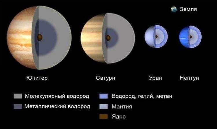 Биография Солнечной системы